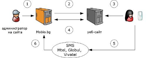 SMS микроразплащания - виртуални подаръци